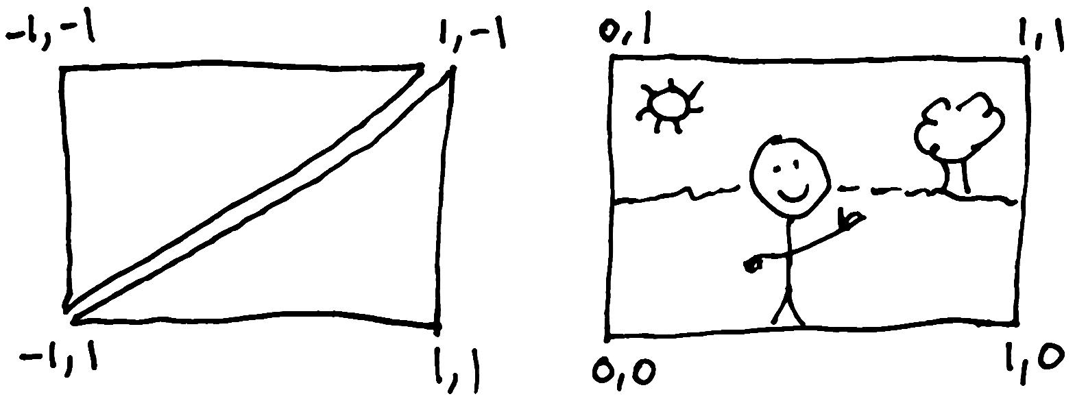 Comparing WebGL coordinates with texture coordinates